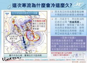 【新聞】這次寒流為什麼冷這麼久 氣象局一張圖讓你馬上懂了